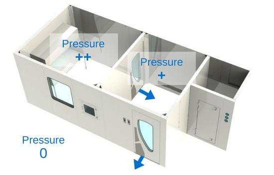 1- طراحی اتاق تمیز